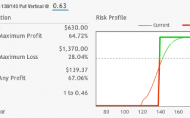 """Vincente """"e"""" piazzato: vertical spread nel mercato delle opzioni"""
