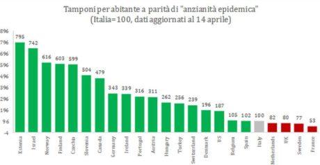 La Fondazione Hume: 'L'Italia non fa più tamponi degli altri stati'